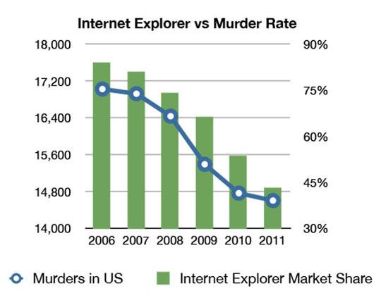 Internet Explorer vs. murder rate…