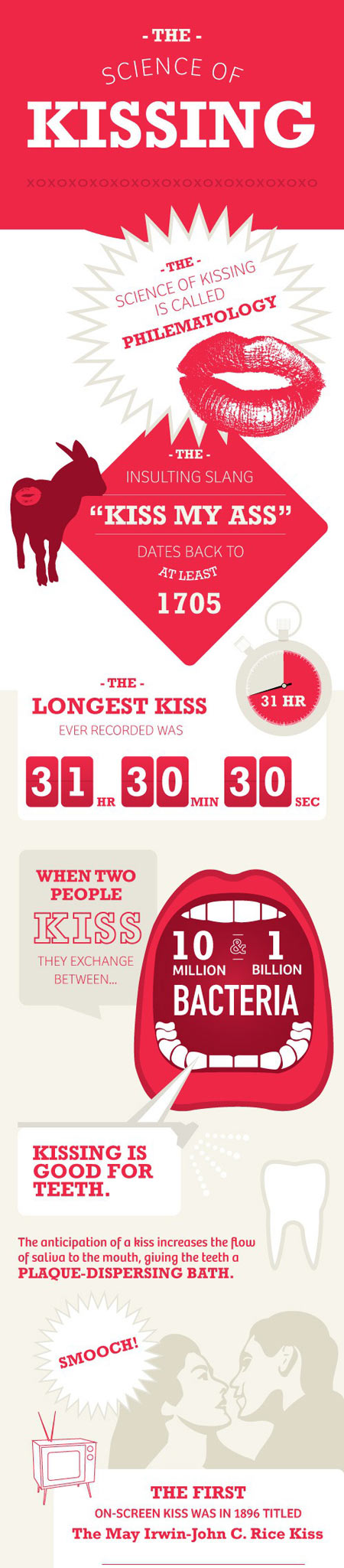 Science of Kissing...