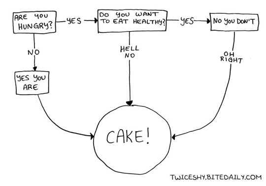 funny-hungry-chart-eating-cake
