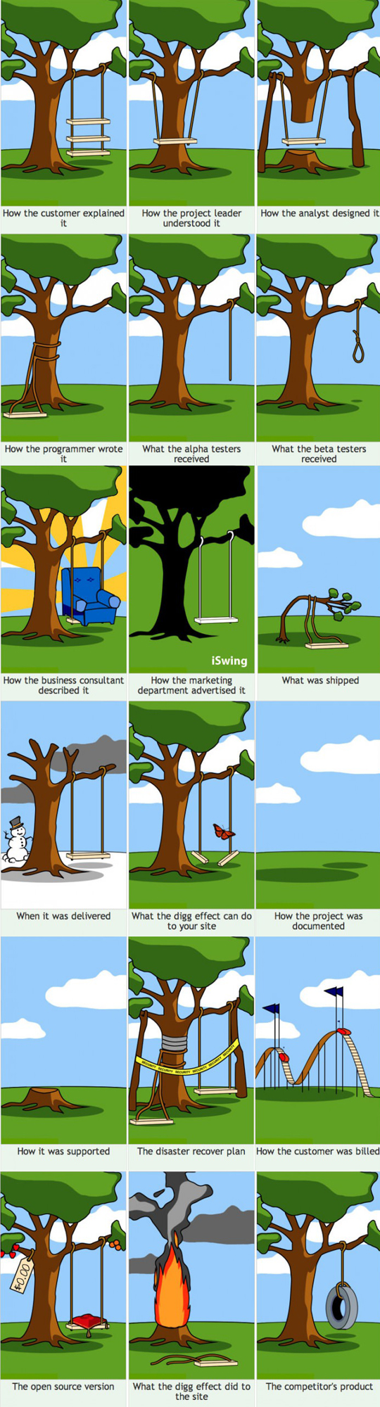 How projects usually work…