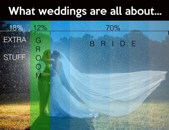 What weddings are really all about…