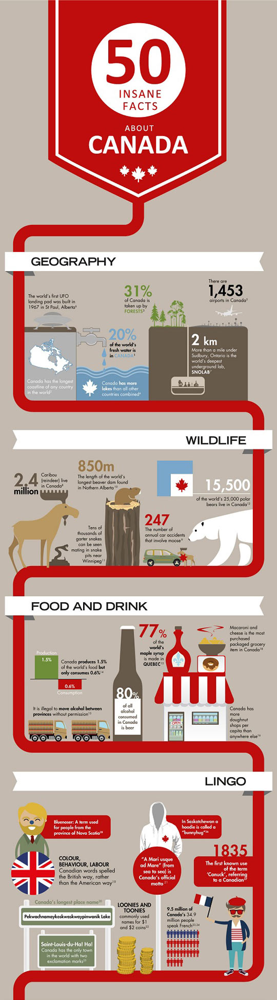 Insane facts about Canada...