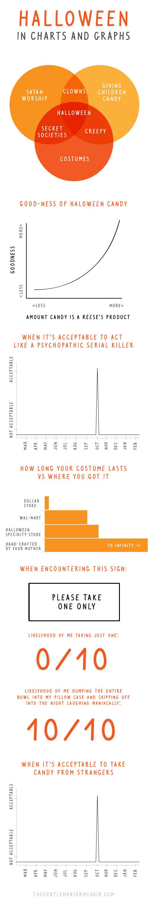 Halloween in charts…