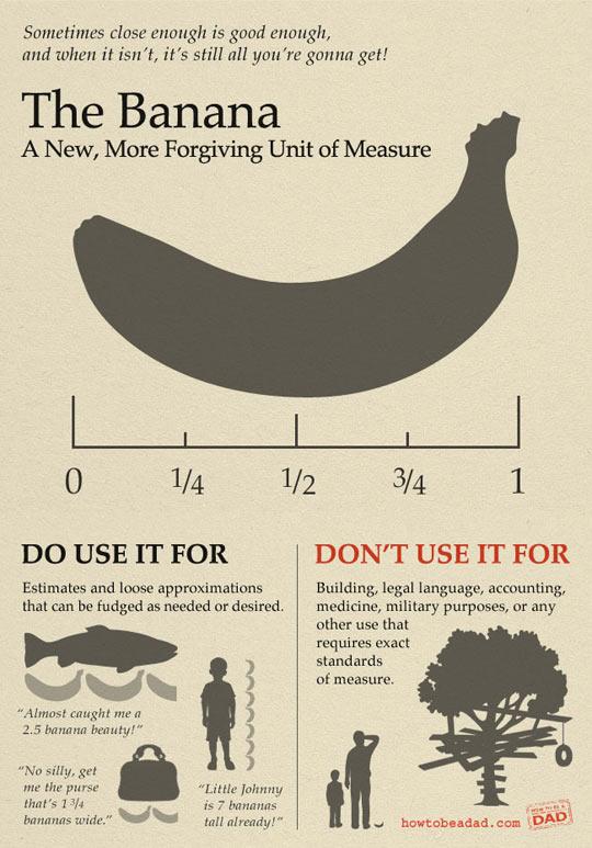 Banana scale…