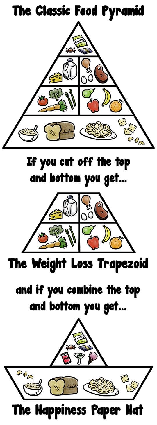 funny-food-pyramid-cut-diet