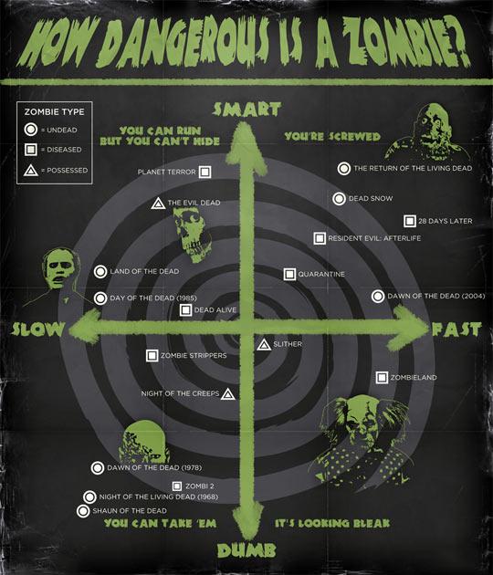 funny-movies-zombie-type-dangerous