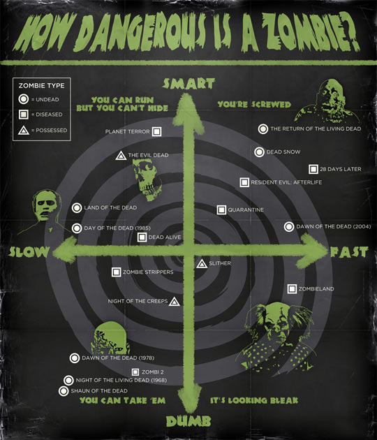 Threat level of zombies from different movies…