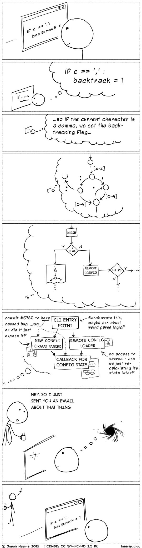 This is why you shouldn't interrupt a programmer…