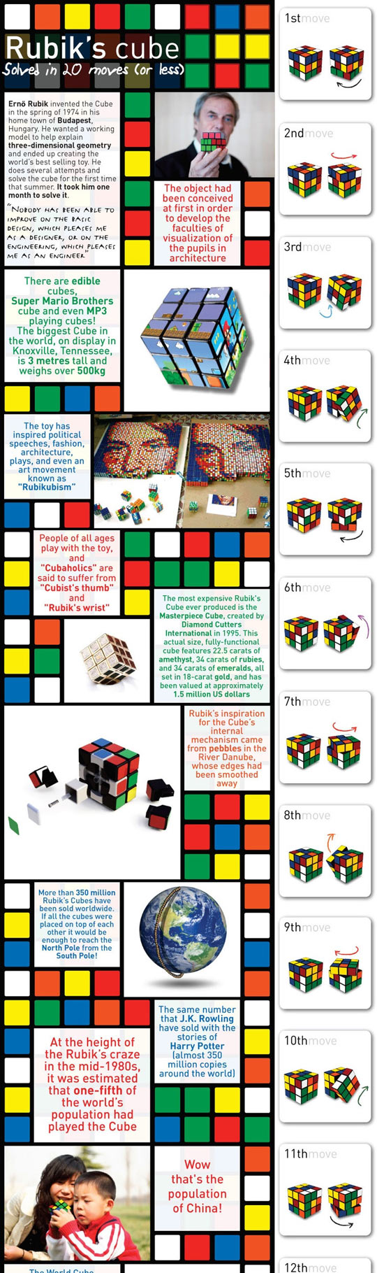 All you need to know about Rubik
