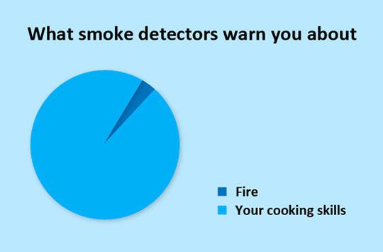 Smoke detectors…