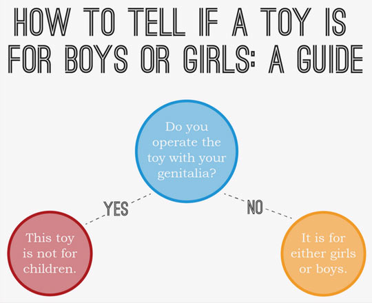 How to tell if a toy is for boys or girls…