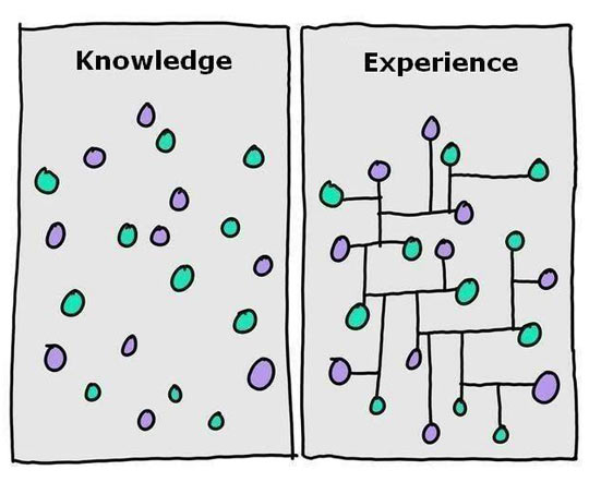 Knowledge vs. experience…