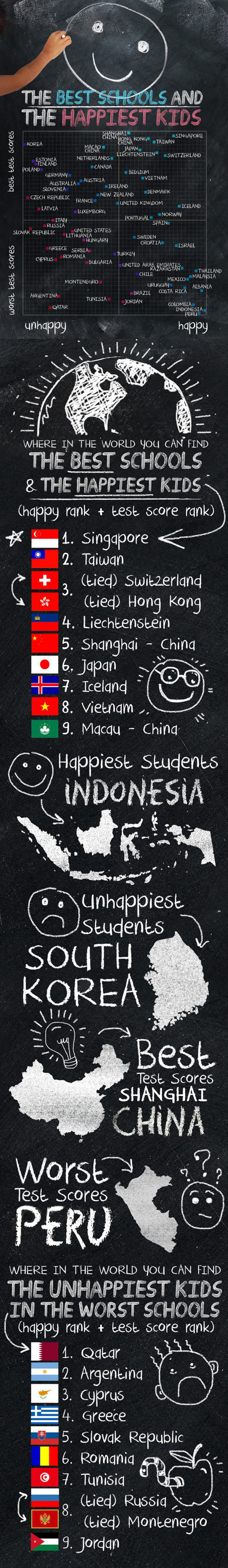 Where in the world you can find the best schools and the happiest kids…
