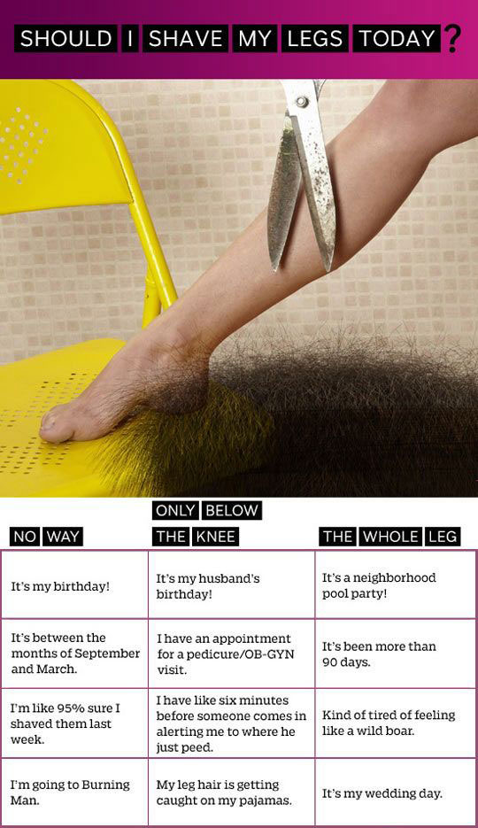 How to know when to shave your legs…