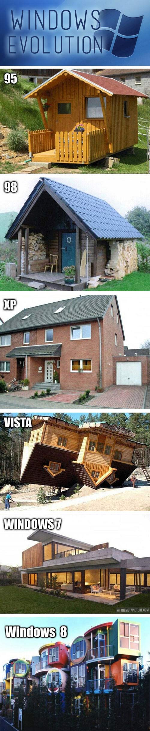 The evolution of Windows as told by houses…