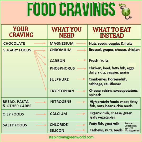 What you should eat instead of what you're craving…