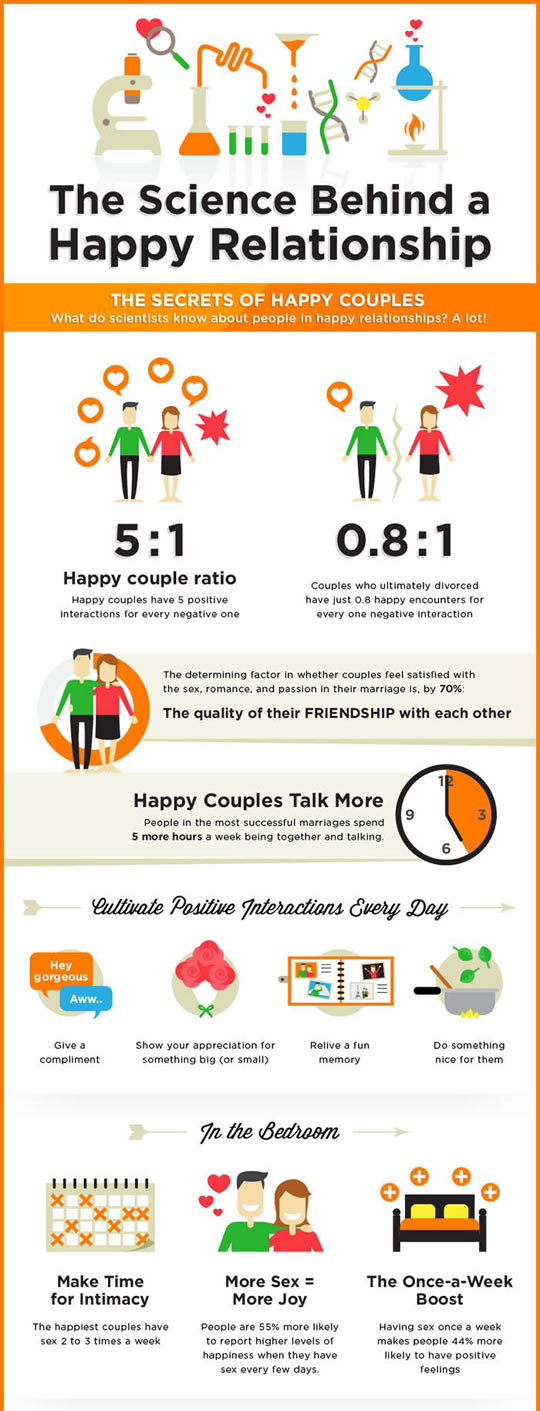 The science behind a happy relationship...