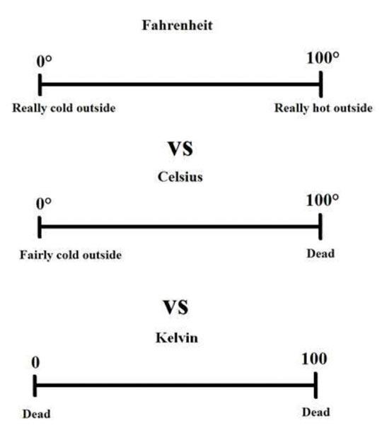 funny-temperature-scale-Celsius-Kelvin