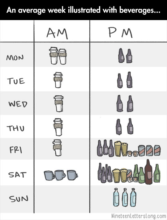 Average week explained with beverages…