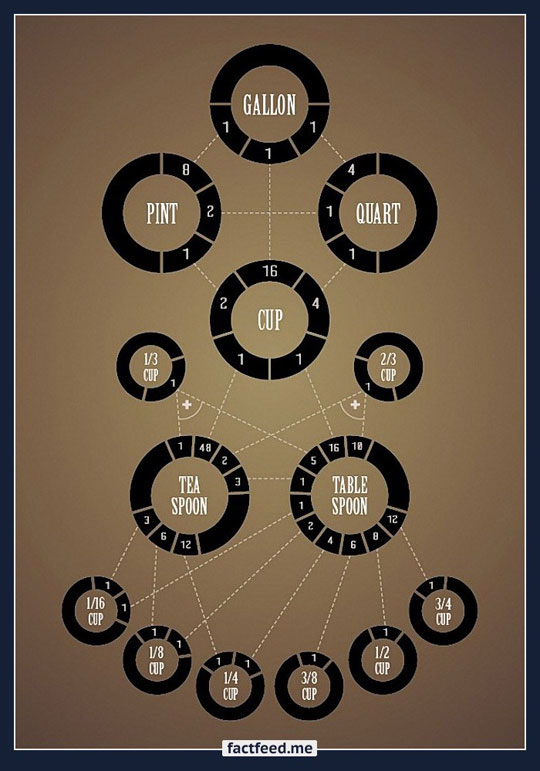 cool-kitchen-scales-conversion-chart