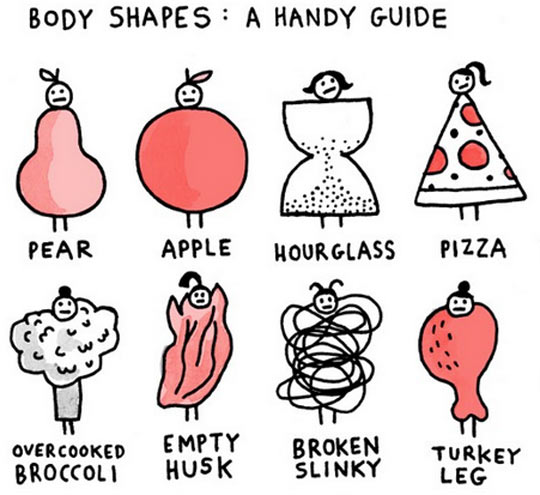 Body shapes: A handy guide…