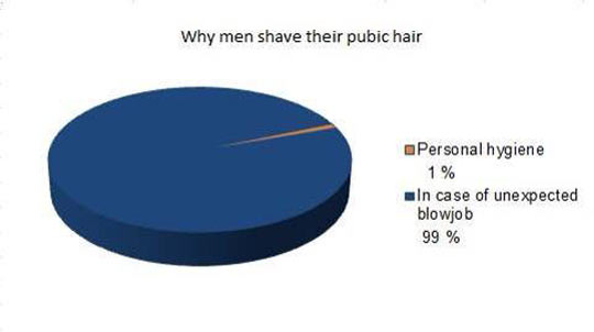 The Real Reason Men Shave