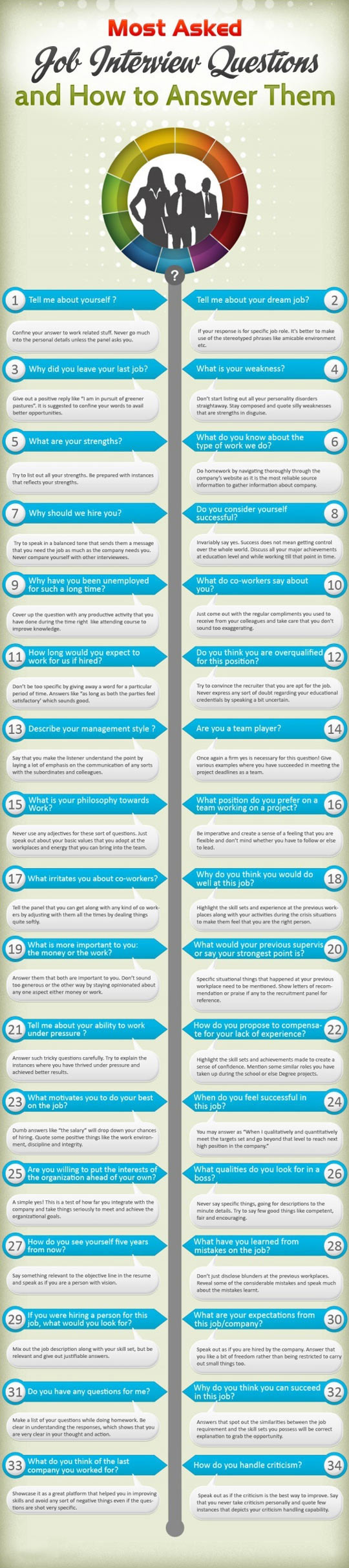 cool-infographic-interview-answers-questions