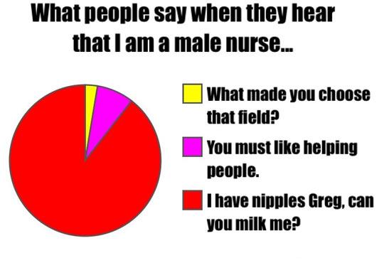 Being a Male Nurse