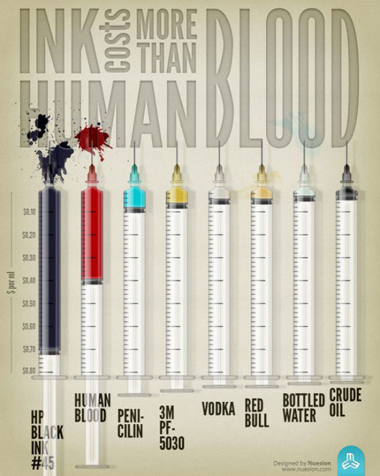 cool-ink-costs-human-blood