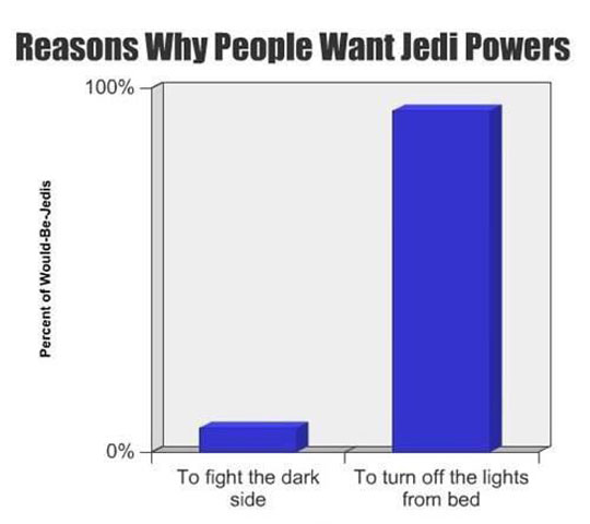 Reasons Why People Want Jedi Powers