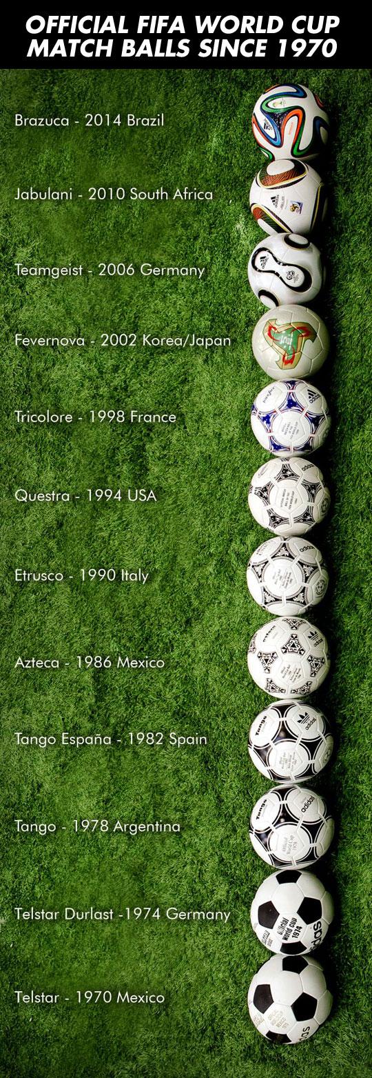 Official FIFA World Cup Match Balls