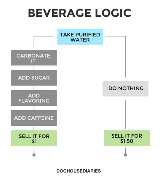 funny-beverage-logic-carbonate-caffeine