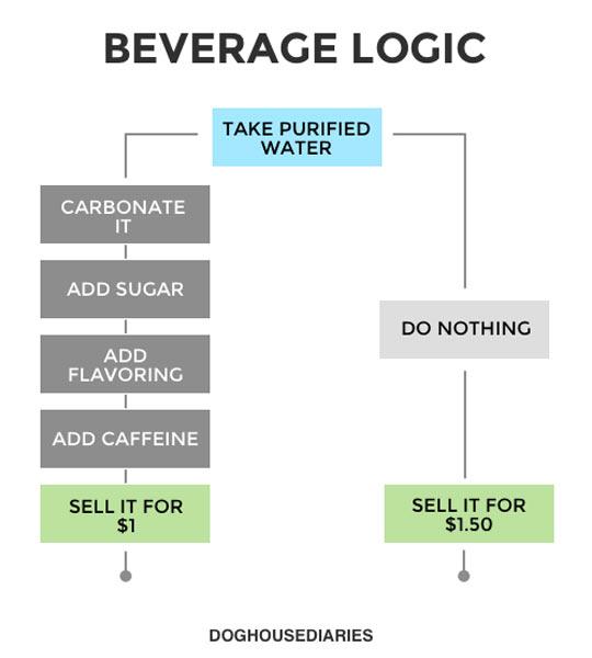 Bottled Water Logic