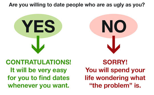 Dating Ugly People