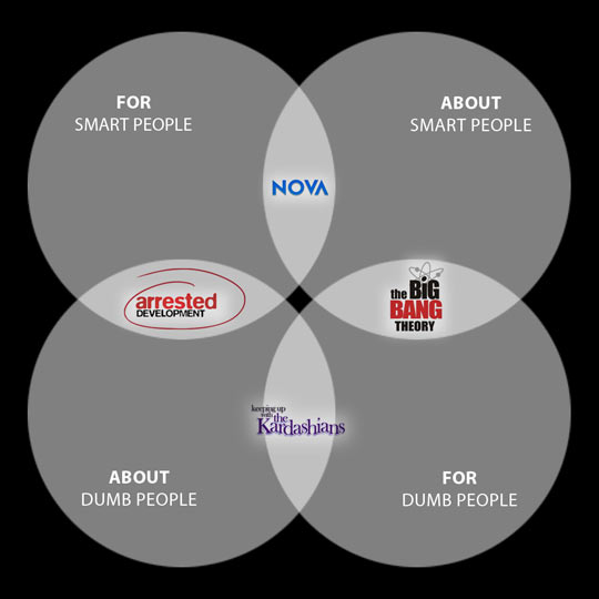 Handy Dandy Venn Diagram For Your TV Watching Experience