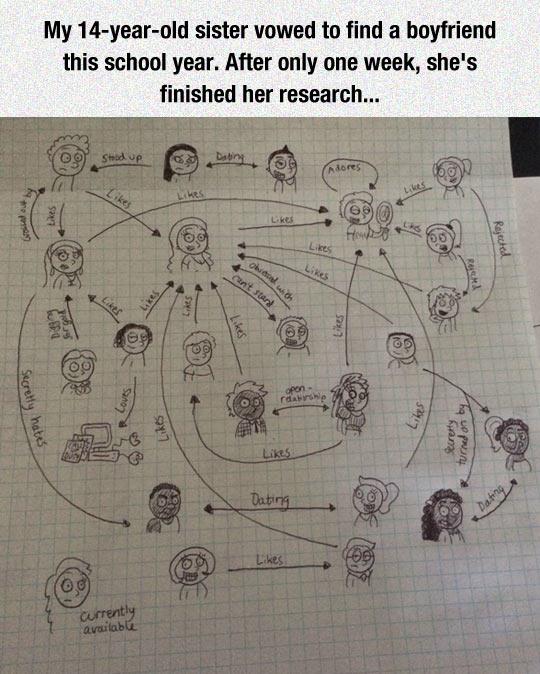 funny-school-chart-boyfriend-girl