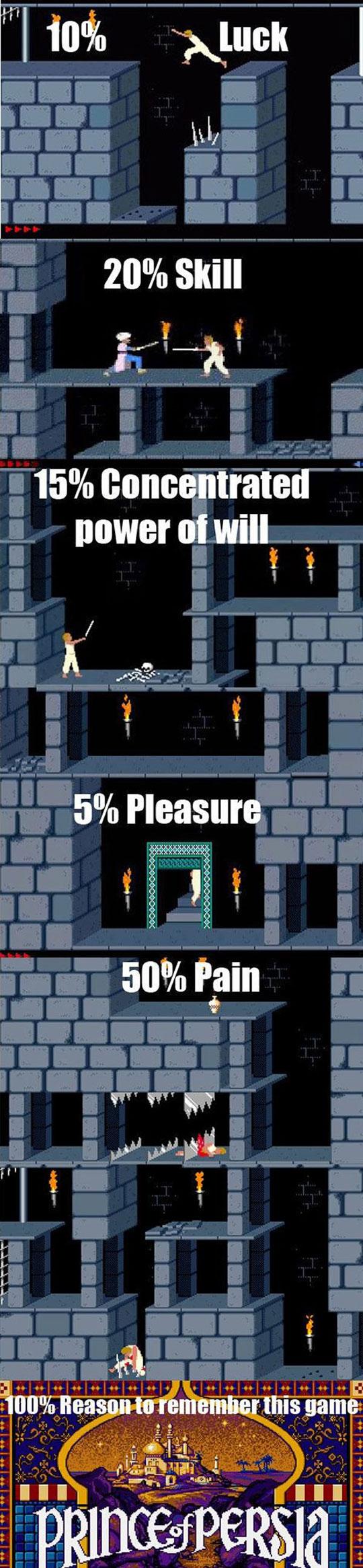 Retro Gaming Memories