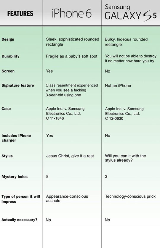 iPhone 6 Vs. Samsung Galaxy S5