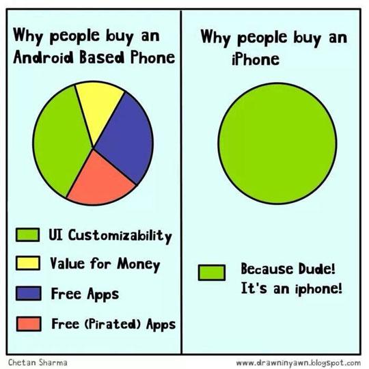 Why People Buy iPhones