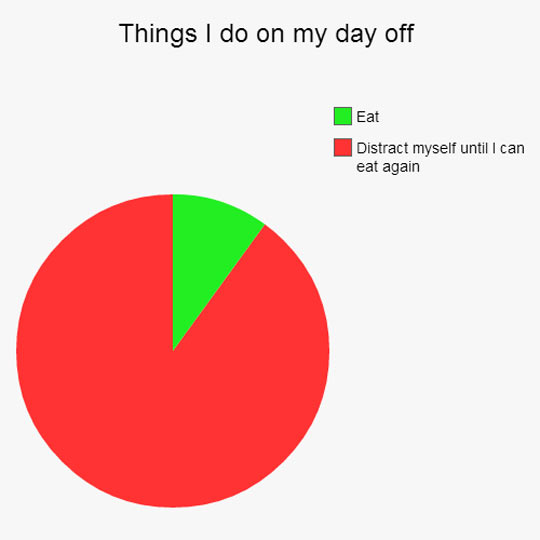 Pie Chart Of My Day Off