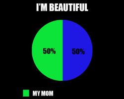 Beauty Chart