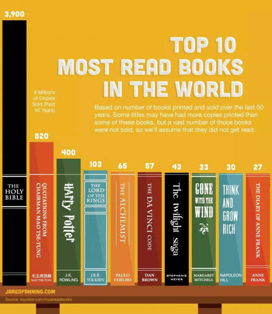 Top Ten Most Read Books