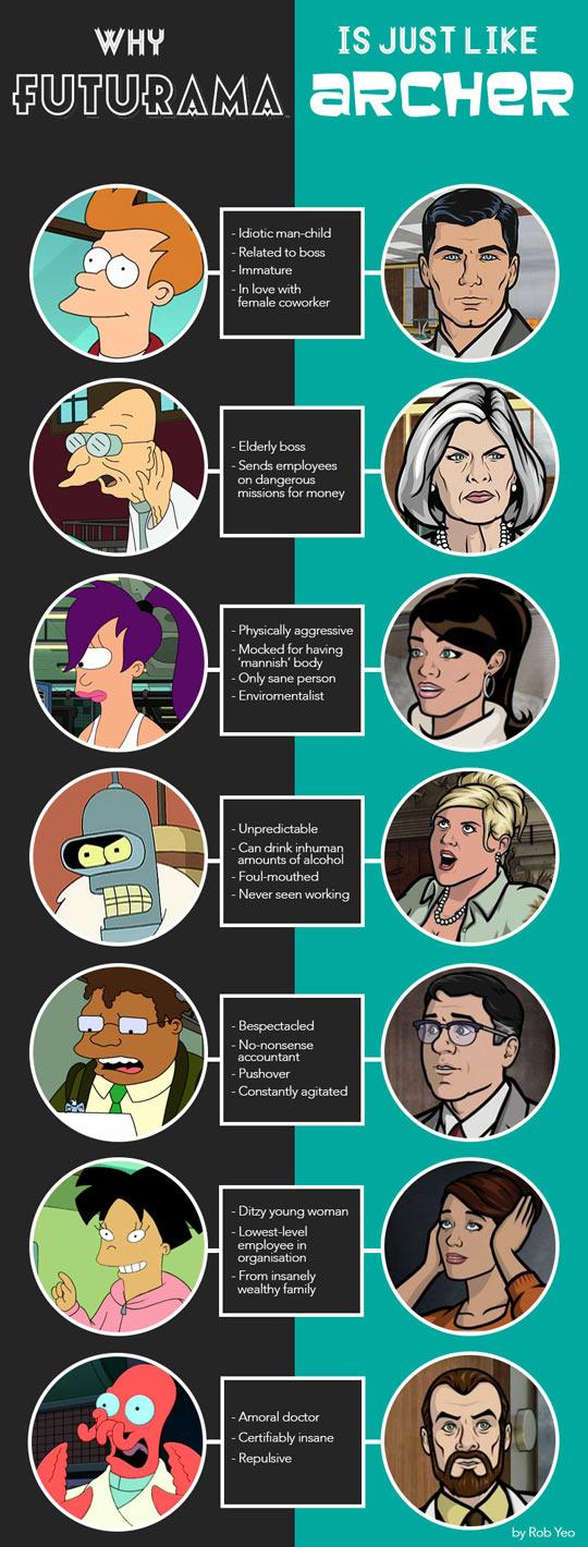 funny-Futurama-Archer-characters-comparison