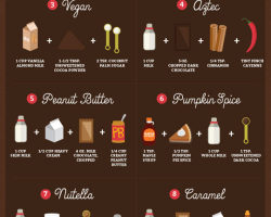 The Ultimate Guide For Spiced Hot Chocolate