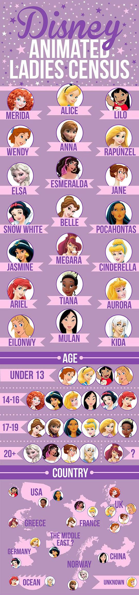 Disney Animated Ladies Census