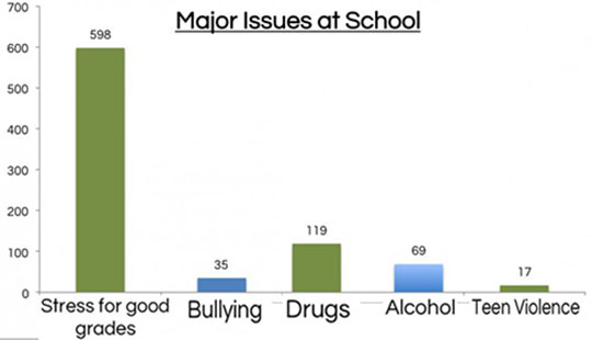 cool-chart-school-stress-good-grades-bullying