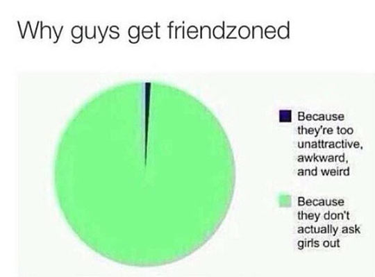 How to deal with getting friendzoned