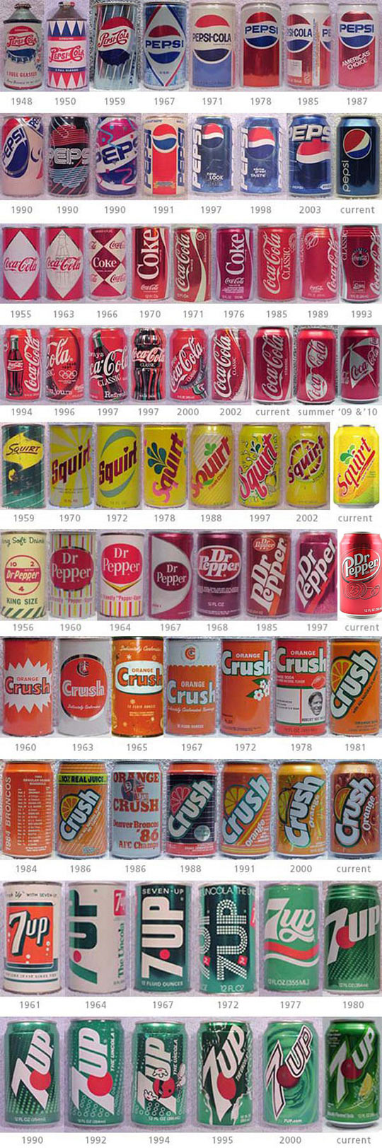 Soda Can Design Evolution