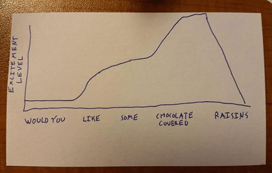 The Most Accurate Chart Ever