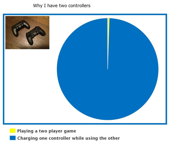 The Reason I Have Two Controllers